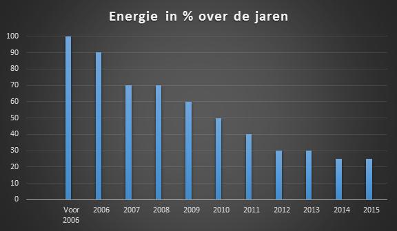 Energie over de Jaren